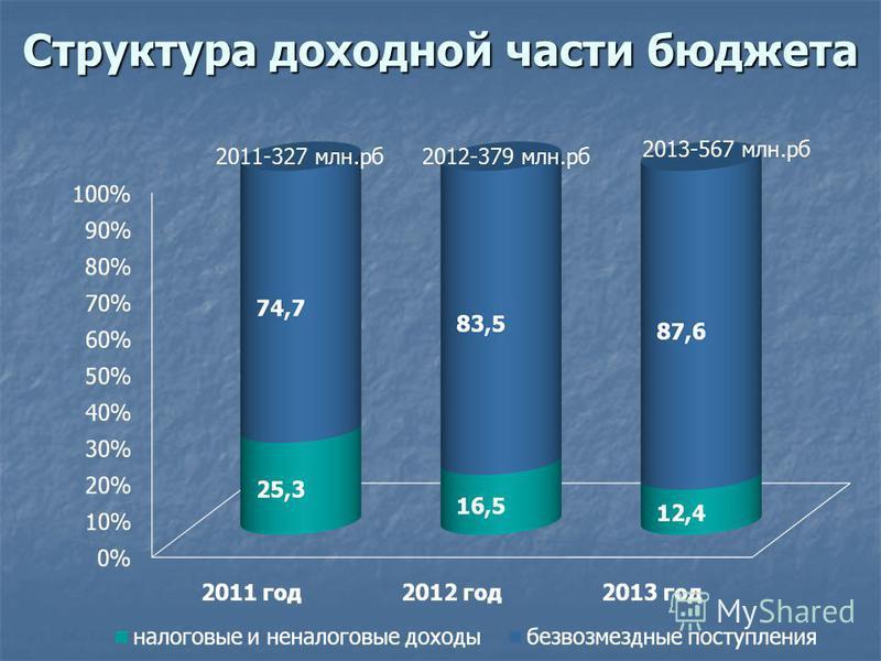 Структура доходной части бюджета 2011-327 млн.руб 2012-379 млн.руб 2013-567 млн.руб