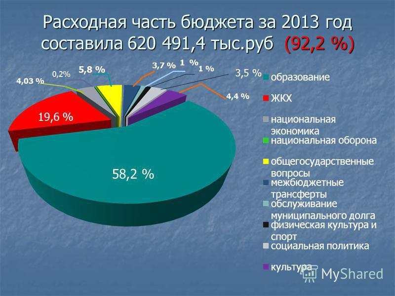 Расходная часть бюджета за 2013 год составила 620 491,4 тыс.руб (92,2 %) 19,6 % 0,2% 5,8 % 3,7 % 1 % 58,2 % 3,5 %