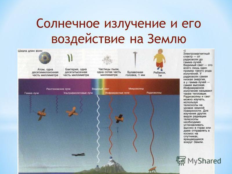 Солнечное излучение и его воздействие на Землю