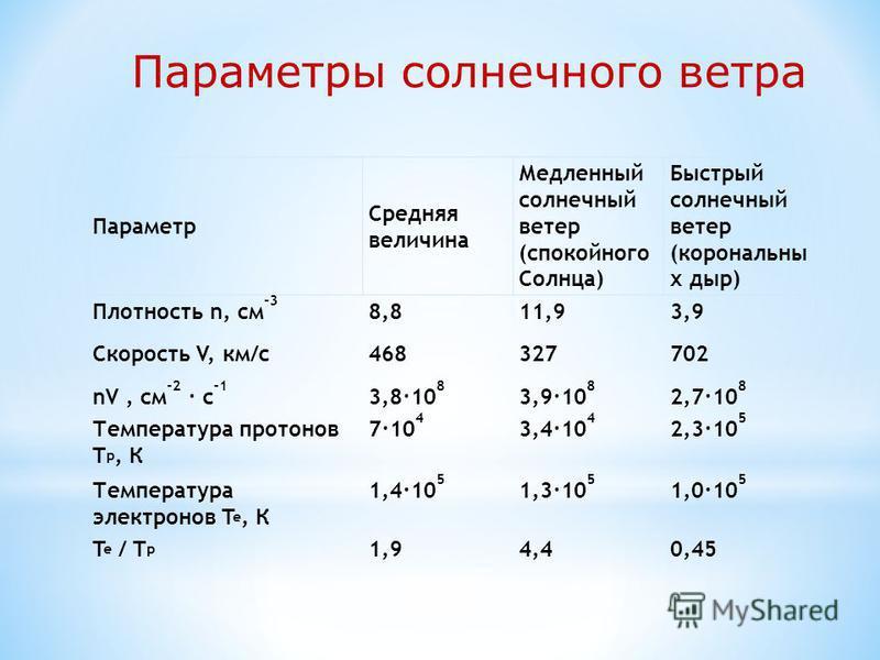 Параметр Средняя величина Медленный солнечный ветер (спокойного Солнца) Быстрый солнечный ветер (корональный х дыр) Плотность n, см -3 8,811,93,9 Скорость V, км/с 468327702 nV, см -2 · с -1 3,8·10 8 3,9·10 8 2,7·10 8 Температура протонов T p, К 7·10