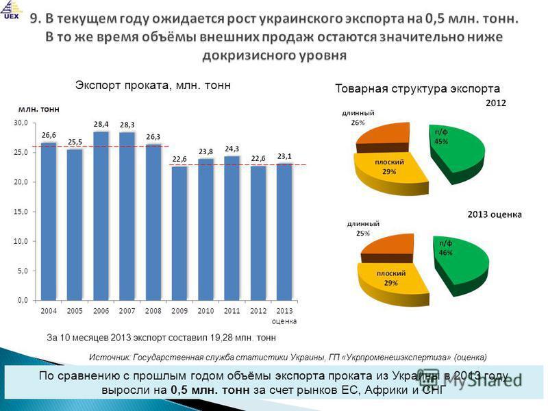 По сравнению с прошлым годом объёмы экспорта проката из Украины в 2013 году выросли на 0,5 млн. тонн за счет рынков ЕС, Африки и СНГ Экспорт проката, млн. тонн Источник: Государственная служба статистики Украины, ГП «Укрпромвнешэкспертиза» (оценка) Т