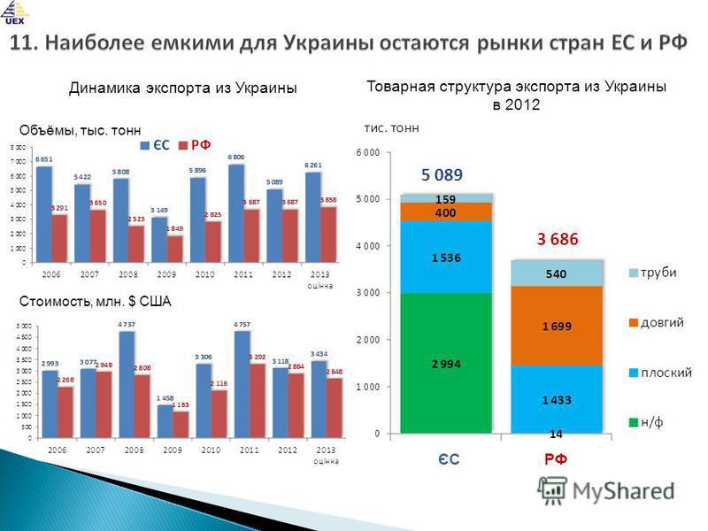 Динамика экспорта из Украины Объёмы, тыс. тонн Стоимость, млн. $ США Товарная структура экспорта из Украины в 2012 ЄСРФ