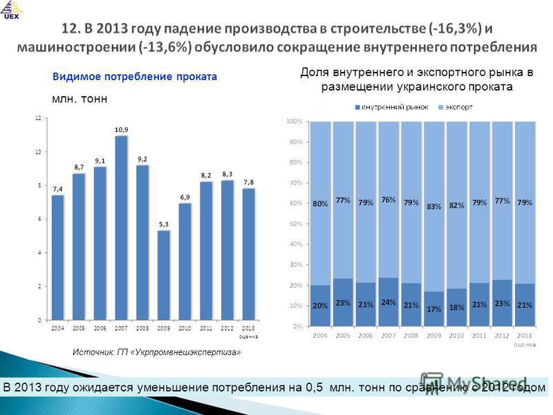 В 2013 году ожидается уменьшение потребления на 0,5 млн. тонн по сравнению с 2012 годом млн. тонн Источник: ГП «Укрпромвнешэкспертиза» Видимое потребление проката Доля внутреннего и экспортного рынка в размещении украинского проката