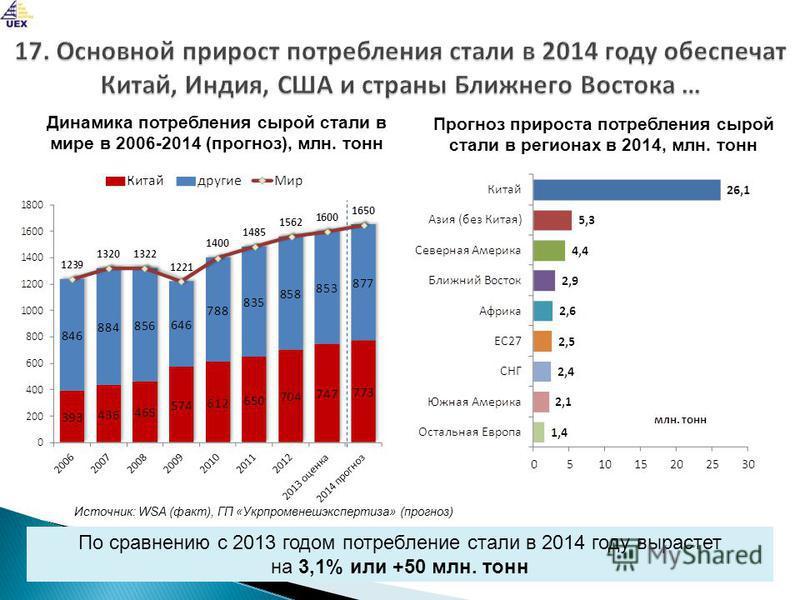 По сравнению с 2013 годом потребление стали в 2014 году вырастет на 3,1% или +50 млн. тонн Динамика потребления сырой стали в мире в 2006-2014 (прогноз), млн. тонн Источник: WSA (факт), ГП «Укрпромвнешэкспертиза» (прогноз) Прогноз прироста потреблени