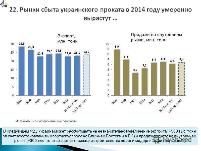 В следующем году Украина может рассчитывать на незначительное увеличение экспорта (+500 тыс. тонн за счет восстановления импортного спроса на Ближнем Востоке и в ЕС) и продаж проката на внутреннем рынке (+300 тыс. тонн за счет активизации строительст