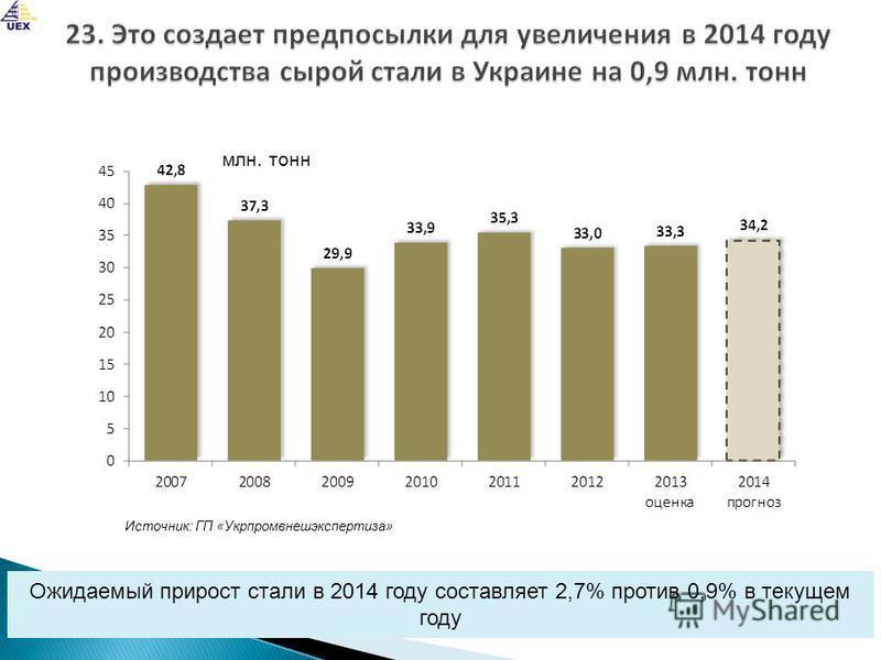 Ожидаемый прирост стали в 2014 году составляет 2,7% против 0,9% в текущем году Источник: ГП «Укрпромвнешэкспертиза» млн. тонн