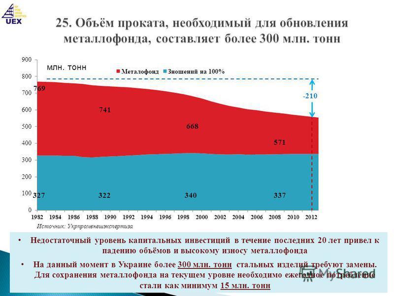 28 Источник: Укрпромвнешэкспертиза 769 327 322 340337340 515 571 668 741 -210 -254 Недостаточный уровень капитальных инвестиций в течение последних 20 лет привел к падению объёмов и высокому износу металлофонда На данный момент в Украине более 300 мл