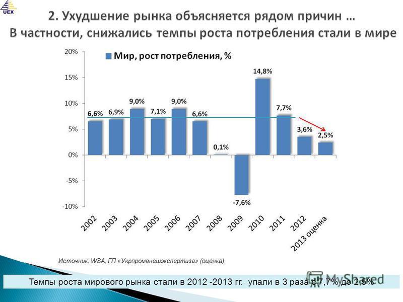 Темпы роста мирового рынка стали в 2012 -2013 гг. упали в 3 раза с 7,7% до 2,5% Источник: WSA, ГП «Укрпромвнешэкспертиза» (оценка)