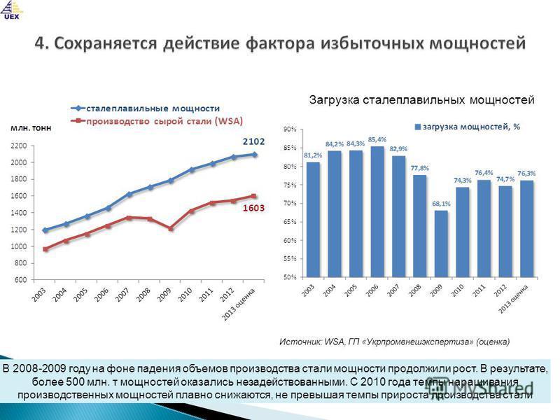 В 2008-2009 году на фоне падения объемов производства стали мощности продолжили рост. В результате, более 500 млн. т мощностей оказались незадействованными. С 2010 года темпы наращивания производственных мощностей плавно снижаются, не превышая темпы
