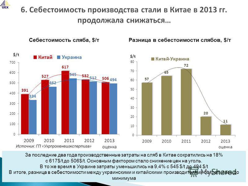 За последние два года производственные затраты на сляб в Китае сократились на 18% с 617$/t до 506$/t. Основным фактором стало снижение цен на уголь. В то же время в Украине затраты уменьшились на 9,4% с 545 $/t до 494 $/t В итоге, разница в себестоим