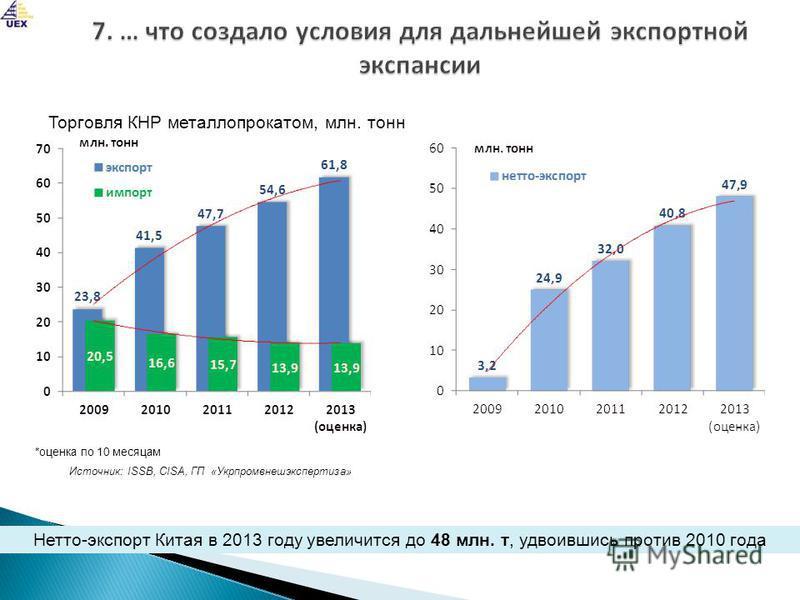 Нетто-экспорт Китая в 2013 году увеличится до 48 млн. т, удвоившись против 2010 года Источник: ISSB, CISA, ГП «Укрпромвнешэкспертиза» Торговля КНР металлопрокатом, млн. тонн *оценка по 10 месяцам