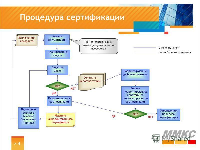 > 4> 4 Процедура сертификации ММКС Заключение контракта Анализ документации Планирование аудита Аудит на месте Рекомендация к сертификации Надзорные визиты в течение 3-хлетнего периода ОК? Отчеты о несоответствии Корректирующие действия клиента Анали