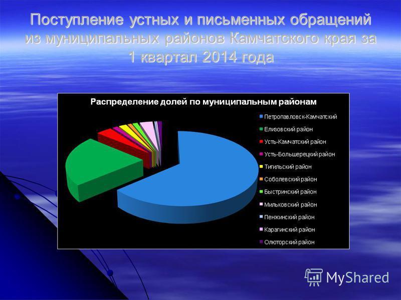 Поступление устных и письменных обращений из муниципальных районов Камчатского края за 1 квартал 2014 года