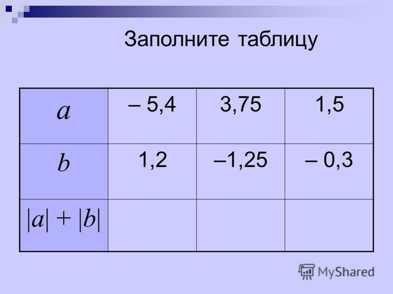 а – 5,43,751,5 b 1,2–1,25– 0,3 |a| + |b| Заполните таблицу