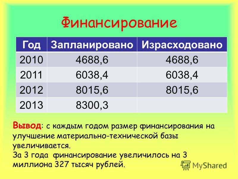 Финансирование Год ЗапланированоИзрасходовано 20104688,6 20116038,4 20128015,6 20138300,3 Вывод : с каждым годом размер финансирования на улучшение материально-технической базы увеличивается. За 3 года финансирование увеличилось на 3 миллиона 327 тыс