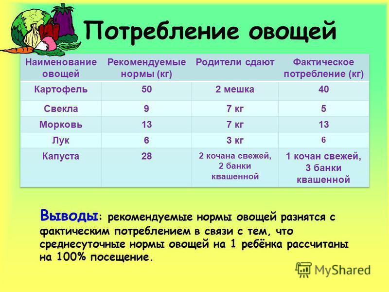 Потребление овощей Выводы : рекомендуемые нормы овощей разнятся с фактическим потреблением в связи с тем, что среднесуточные нормы овощей на 1 ребёнка рассчитаны на 100% посещение.