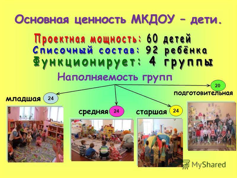 Наполняемость групп младшая средняя старшая подготовительная 24 20 Основная ценность МКДОУ – дети.
