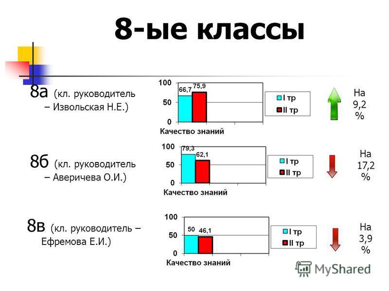 8 а (кл. руководитель – Извольская Н.Е.) 8-ые классы 8 б (кл. руководитель – Аверичева О.И.) 8 в (кл. руководитель – Ефремова Е.И.) На 9,2 % На 17,2 % На 3,9 %