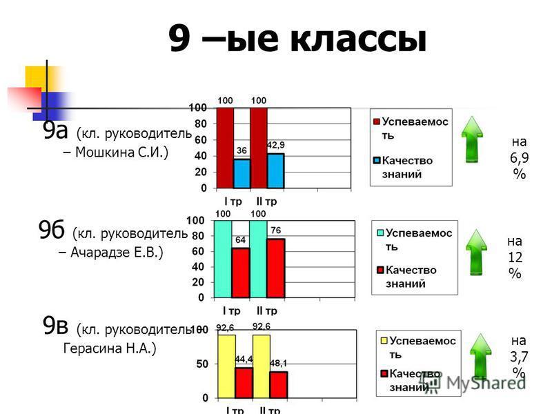 9 а (кл. руководитель – Мошкина С.И.) 9 –ые классы 9 б (кл. руководитель – Ачарадзе Е.В.) 9 в (кл. руководитель – Герасина Н.А.) на 12 % на 3,7 % на 6,9 %
