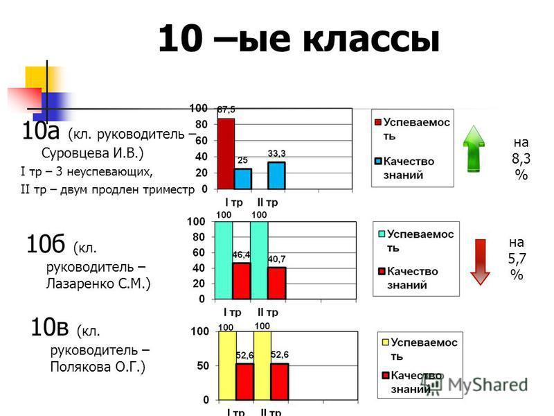 10 а (кл. руководитель – Суровцева И.В.) I тр – 3 неуспевающих, II тр – двум продлен триместр 10 –ые классы 10 б (кл. руководитель – Лазаренко С.М.) 10 в (кл. руководитель – Полякова О.Г.) на 5,7 % на 8,3 %
