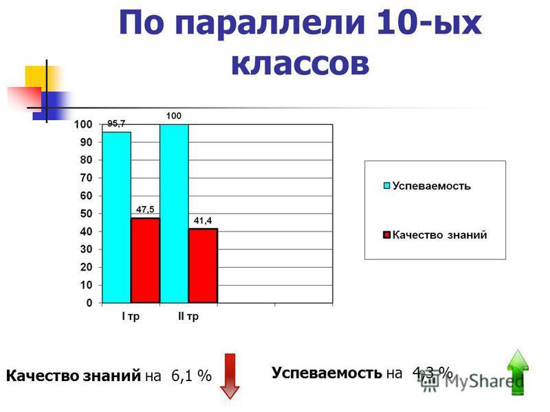 По параллели 10-ых классов Качество знаний на 6,1 % Успеваемость на 4,3 %