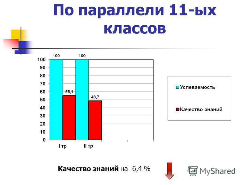 По параллели 11-ых классов Качество знаний на 6,4 %