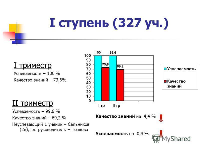 I ступень (327 уч.) I триместр Успеваемость – 100 % Качество знаний – 73,6% II триместр Успеваемость – 99,6 % Качество знаний – 69,2 % Неуспевающий 1 ученик – Сальников (2 в), кл. руководитель – Попкова Качество знаний на 4,4 % Успеваемость на 0,4 %