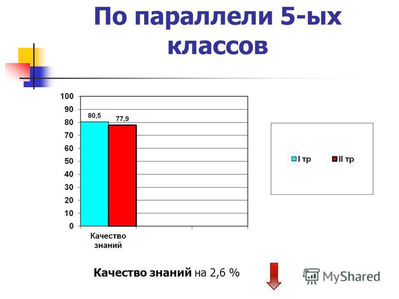 По параллели 5-ых классов Качество знаний на 2,6 %