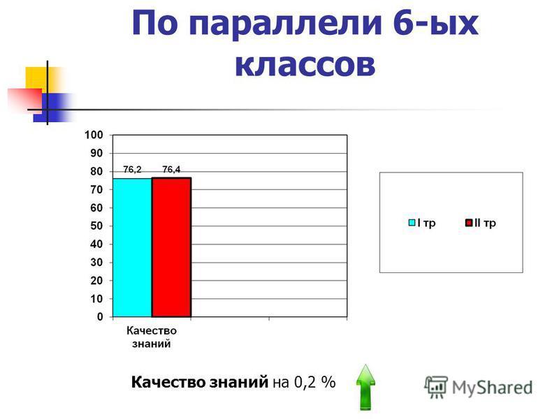 По параллели 6-ых классов Качество знаний на 0,2 %