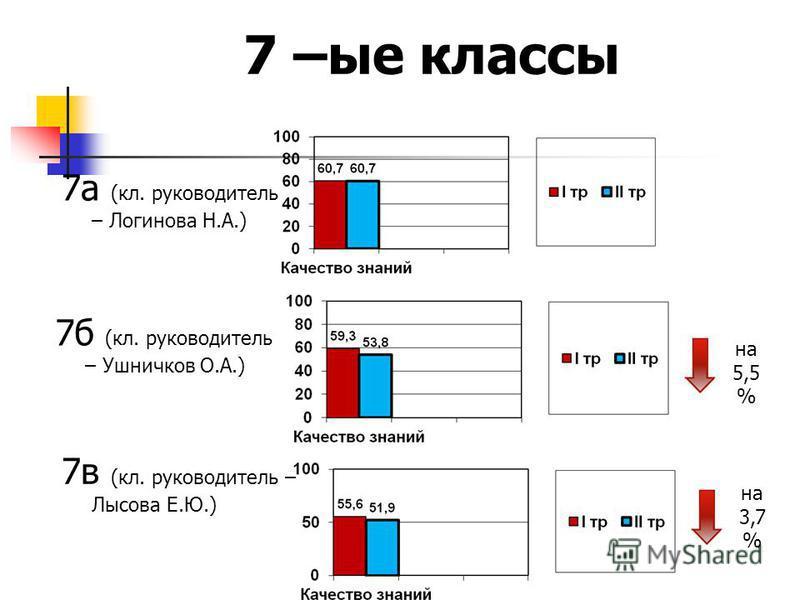 7 а (кл. руководитель – Логинова Н.А.) 7 –ые классы 7 б (кл. руководитель – Ушничков О.А.) 7 в (кл. руководитель – Лысова Е.Ю.) на 5,5 % на 3,7 %