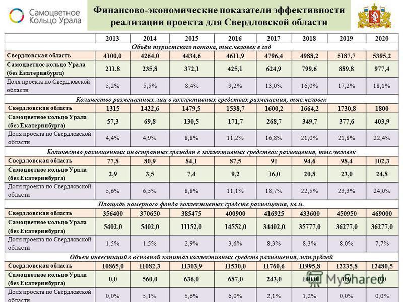 Финансово-экономические показатели эффективности реализации проекта для Свердловской области 20132014201520162017201820192020 Объём туристского потока, тыс.человек в год Свердловская область 4100,04264,04434,64611,94796,44988,25187,75395,2 Самоцветно