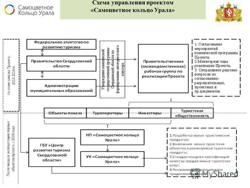 Схема управления проектом «Самоцветное кольцо Урала»