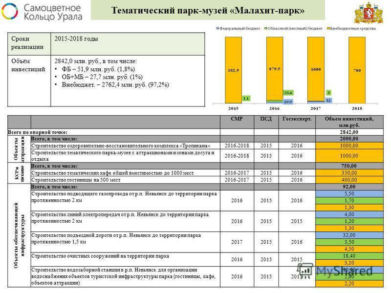 Тематический парк-музей «Малахит-парк» СМРПСДГосэксперт.Объем инвестиций, млн.руб. Всего по опорной точке: 2842,00 Объекты аттракции Всего, в том числе: 2000,00 Строительство оздоровительно-восстановительного комплекса «Тропикана»2016-201820152016100