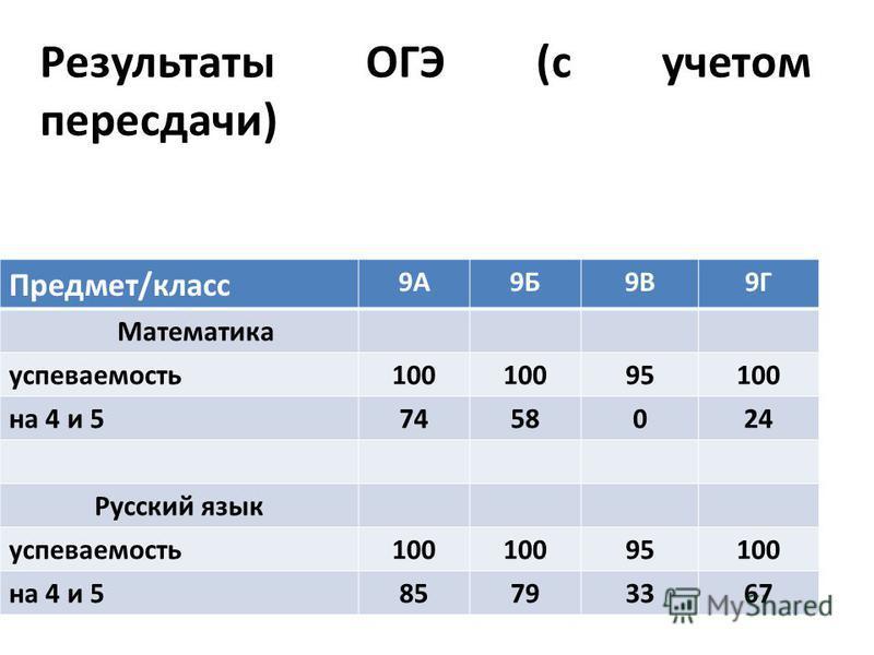 Результаты ОГЭ (с учетом пересдачи) Предмет/класс 9А9Б9В9Г Математика успеваемость 100 95100 на 4 и 57458024 Русский язык успеваемость 100 95100 на 4 и 585793367