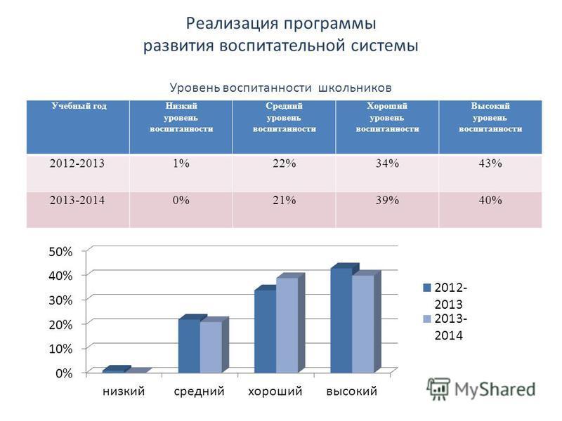 Реализация программы развития воспитательной системы Уровень воспитанности школьников Учебный год Низкий уровень воспитанности Средний уровень воспитанности Хороший уровень воспитанности Высокий уровень воспитанности 2012-20131%22%34%43% 2013-20140%2