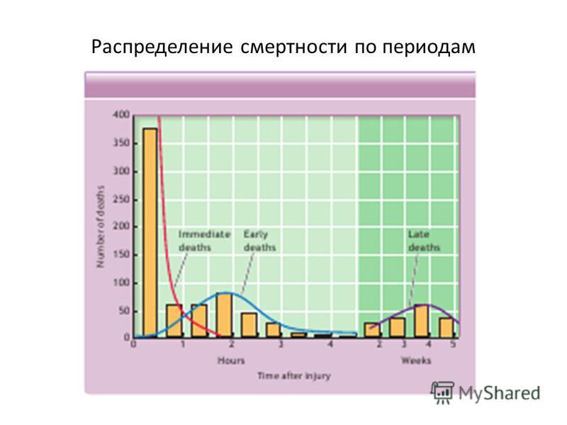 Распределение смертности по периодам