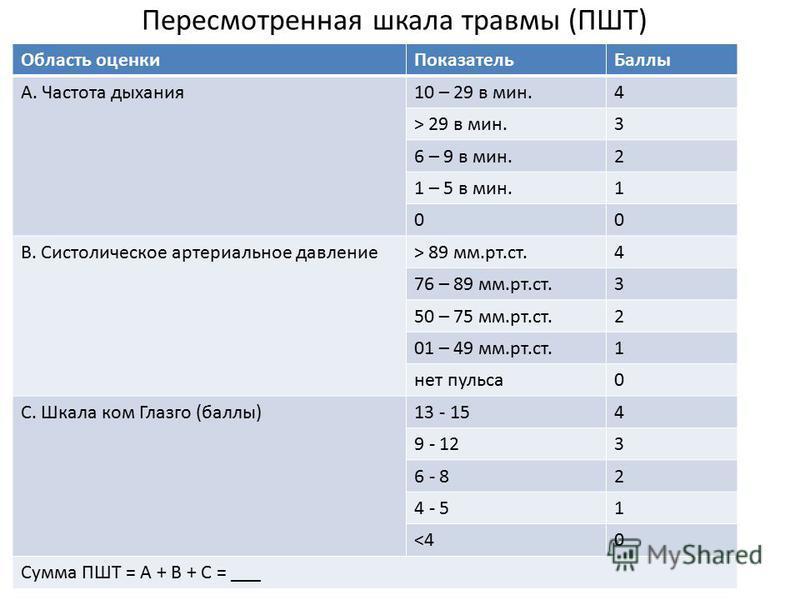 Пересмотренная шкала травмы (ПШТ) Область оценки ПоказательБаллы А. Частота дыхания 10 – 29 в мин.4 > 29 в мин.3 6 – 9 в мин.2 1 – 5 в мин.1 00 В. Систолическое артериальное давление> 89 мм.рт.ст.4 76 – 89 мм.рт.ст.3 50 – 75 мм.рт.ст.2 01 – 49 мм.рт.