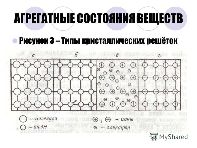 АГРЕГАТНЫЕ СОСТОЯНИЯ ВЕЩЕСТВ Рисунок 3 – Типы кристаллических решёток