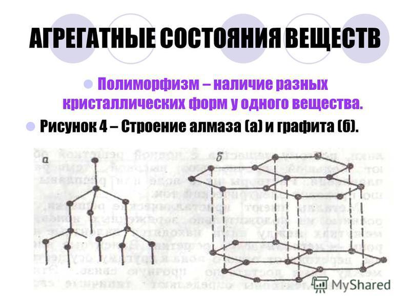 АГРЕГАТНЫЕ СОСТОЯНИЯ ВЕЩЕСТВ Полиморфизм – наличие разных кристаллических форм у одного вещества. Рисунок 4 – Строение алмаза (а) и графита (б).