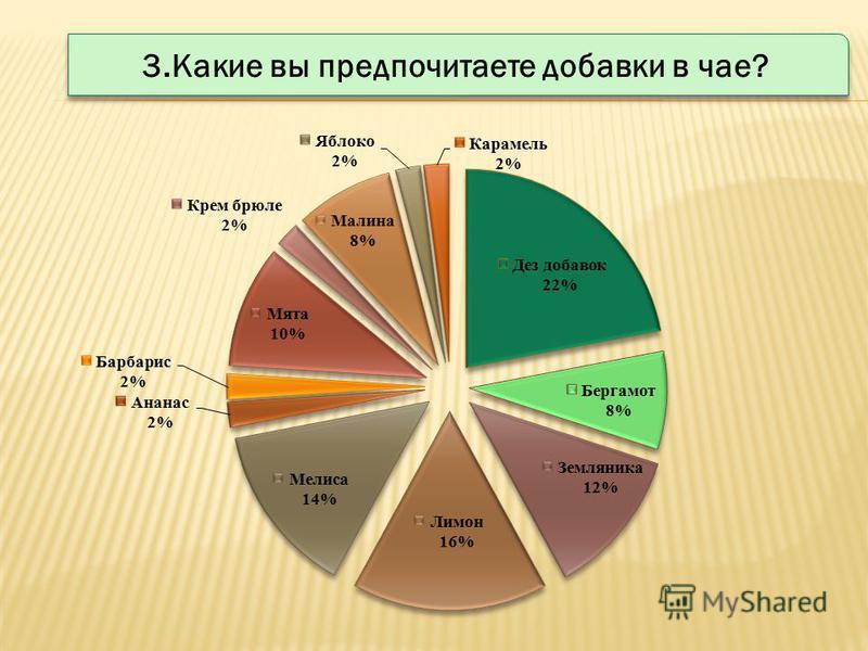 3. Какие вы предпочитаете добавки в чае?