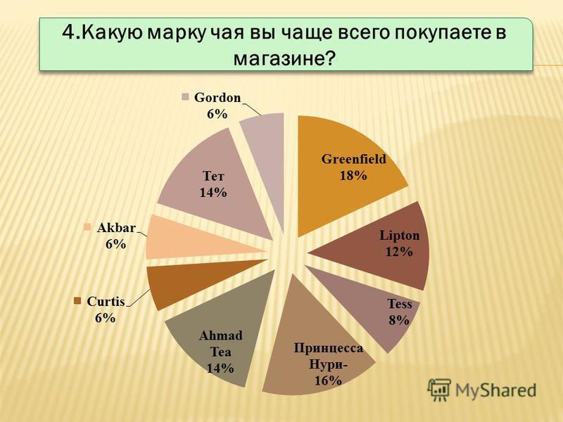 4. Какую марку чая вы чаще всего покупаете в магазине?