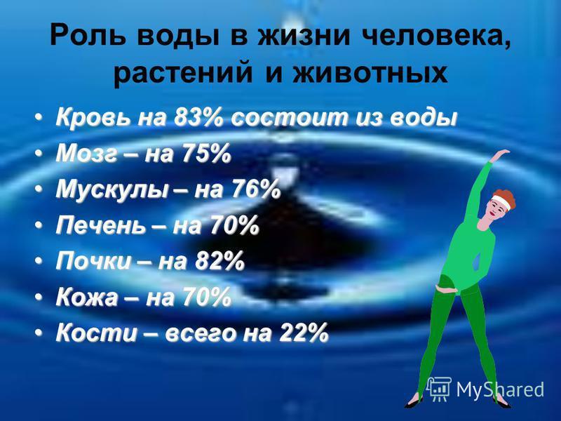 Роль воды в жизни человека, растений и животных Кровь на 83% состоит из воды Кровь на 83% состоит из воды Мозг – на 75%Мозг – на 75% Мускулы – на 76%Мускулы – на 76% Печень – на 70%Печень – на 70% Почки – на 82%Почки – на 82% Кожа – на 70%Кожа – на 7
