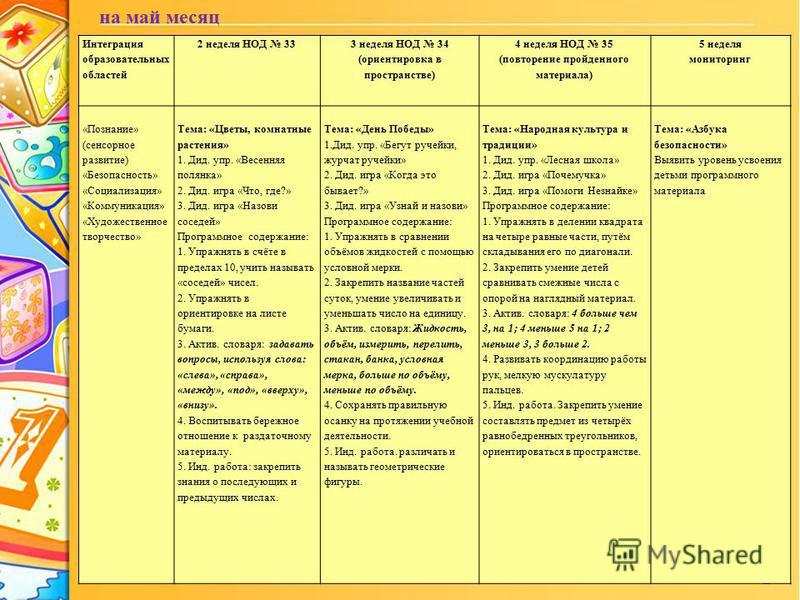 ProPowerPoint.Ru на май месяц Интеграция образовательных областей 2 неделя НОД 33 3 неделя НОД 34 (ориентировка в пространстве) 4 неделя НОД 35 (повторение пройденного материала) 5 неделя мониторинг «Познание» (сенсорное развитие) «Безопасность» «Соц