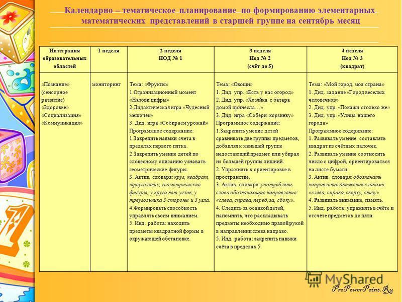 ProPowerPoint.Ru Календарно – тематическое планирование по формированию элементарных математических представлений в старшей группе на сентябрь месяц Интеграция образовательных областей 1 неделя 2 неделя НОД 1 3 неделя Нод 2 (счёт до 5) 4 неделя Нод 3