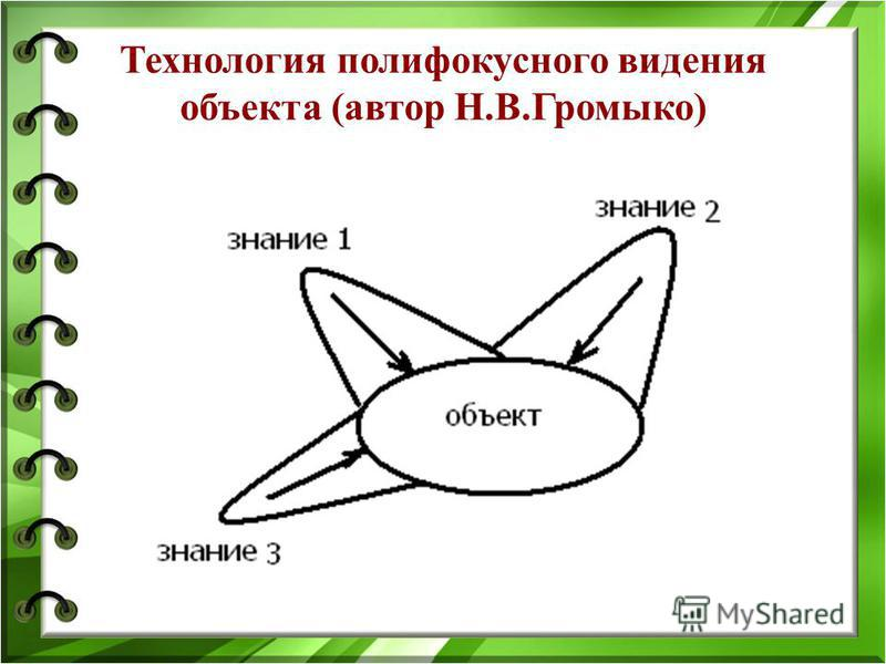 Технология полифокусного видения объекта (автор Н.В.Громыко)