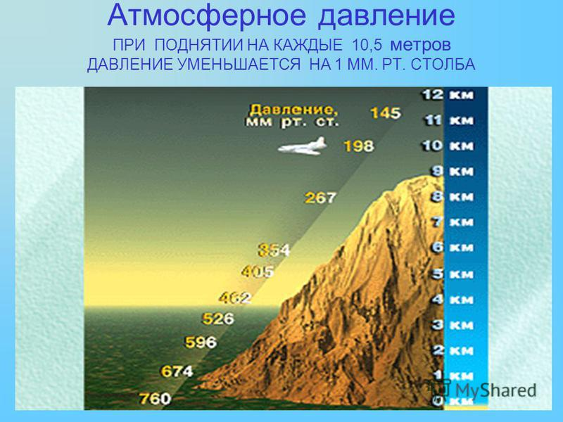 Атмосферное давление ПРИ ПОДНЯТИИ НА КАЖДЫЕ 10,5 метров ДАВЛЕНИЕ УМЕНЬШАЕТСЯ НА 1 ММ. РТ. СТОЛБА