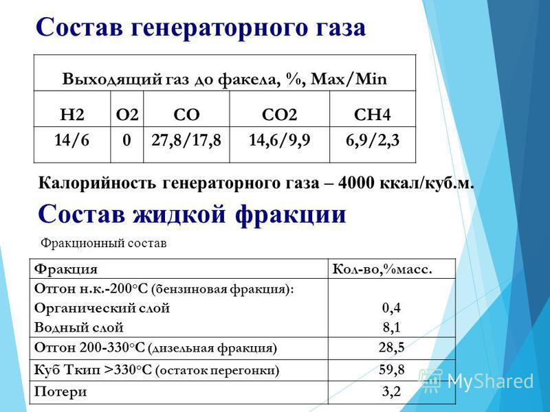 Состав генераторного газа Выходящий газ до факела, %, Max/Min H2O2COCO2CH4 14/6027,8/17,814,6/9,96,9/2,3 Калорийность генераторного газа – 4000 ккал/куб.м. Состав жидкой фракции Фракционный состав Фракция Кол-во,%масс. Отгон н.к.-200 о С (бензиновая