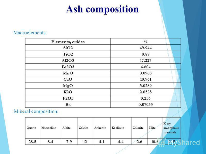 Ash composition Elements, oxides% SiO249.944 TiO20.87 Al2O317.227 Fe2O34.604 MnO0.0963 CaO10.961 MgO3.0289 K2O2.6528 P2O50.256 Ba0.07033 Macroelements: Mineral composition: QuartzMicroclineAlbiteCalciteAnkeriteKaoliniteChloriteIllite X-ray amorphous