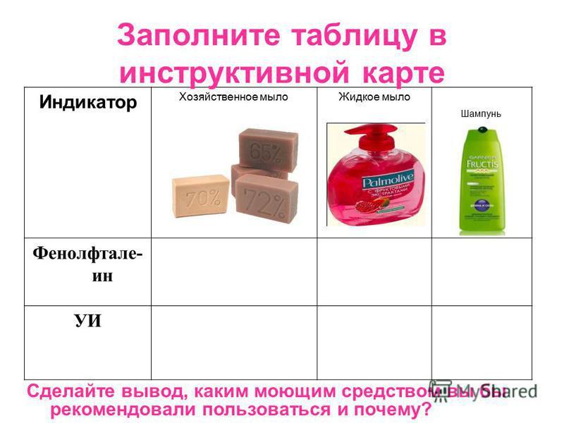 Индикатор Хозяйственное мыло Жидкое мыло Фенолфтале- ин УИ Заполните таблицу в инструктивной карте Сделайте вывод, каким моющим средством вы бы рекомендовали пользоваться и почему? Шампунь