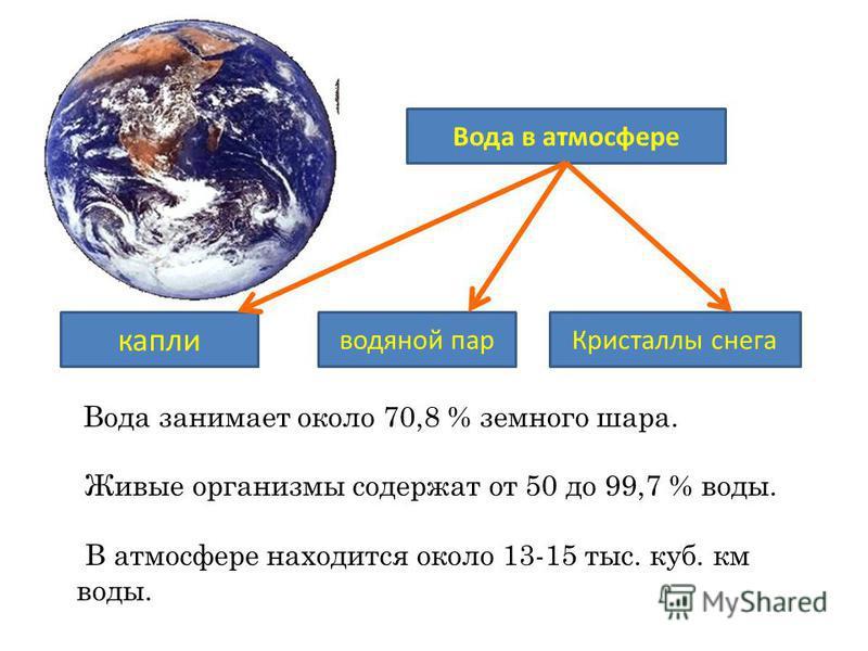 Вода занимает около 70,8 % земного шара. Живые организмы содержат от 50 до 99,7 % воды. В атмосфере находится около 13-15 тыс. куб. км воды. Вода в атмосфере капли водяной пар Кристаллы снега